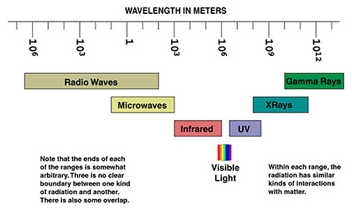 Ozone chapter 4 figure 403 electromagnetic spectrum diagram 403 ccuart Images